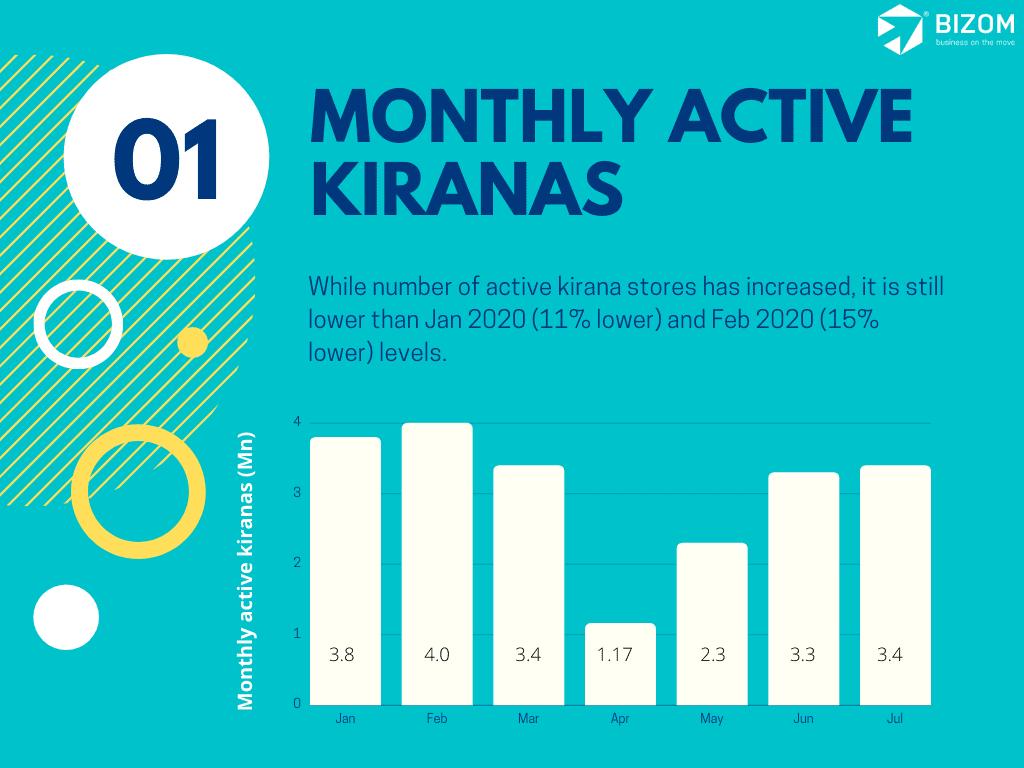Monthly active kiranas