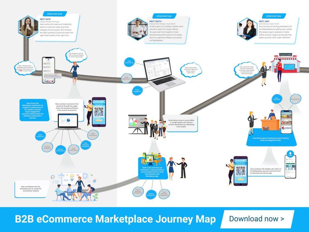 Download B2B eCommerce Marketplace Journey Map