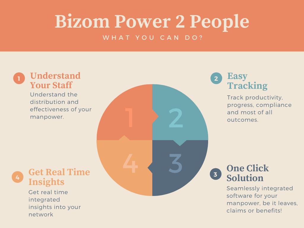 Bizom Power2People
